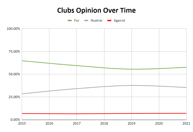 Club Appropriations